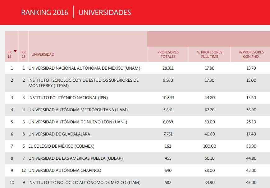 ranking-universidades