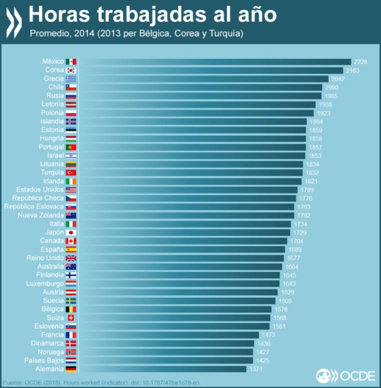 OCDE y la jornada laboral en México