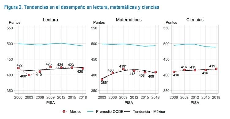 El desempeño promedio se ha mantenido estable en lectura, matemáticas y ciencias, a lo largo de la mayor parte de la participación de México en PISA (Crédito: PISA 2018/OCDE)